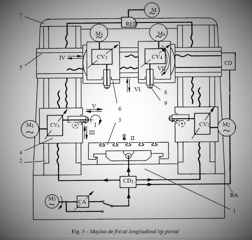 masina de frezat longitudinal
