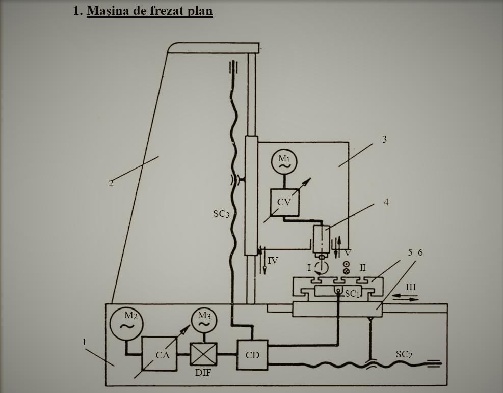 masina de frezat plan